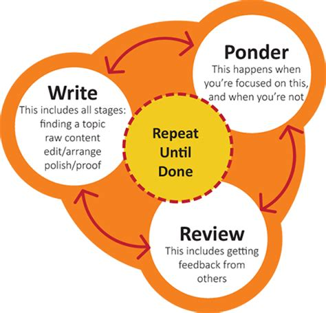 personality traits Custom Essays Writers